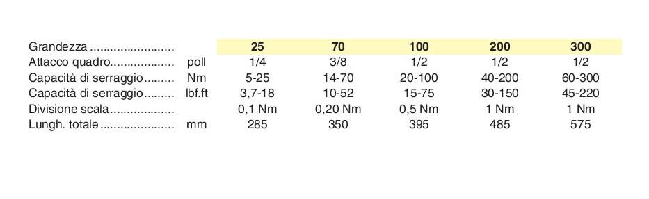 Chiave dinamometrica adatta per montaggi di precisione